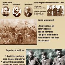 Infografía del reinicio de las luchas por la independencia el 24 de febrero de 1895